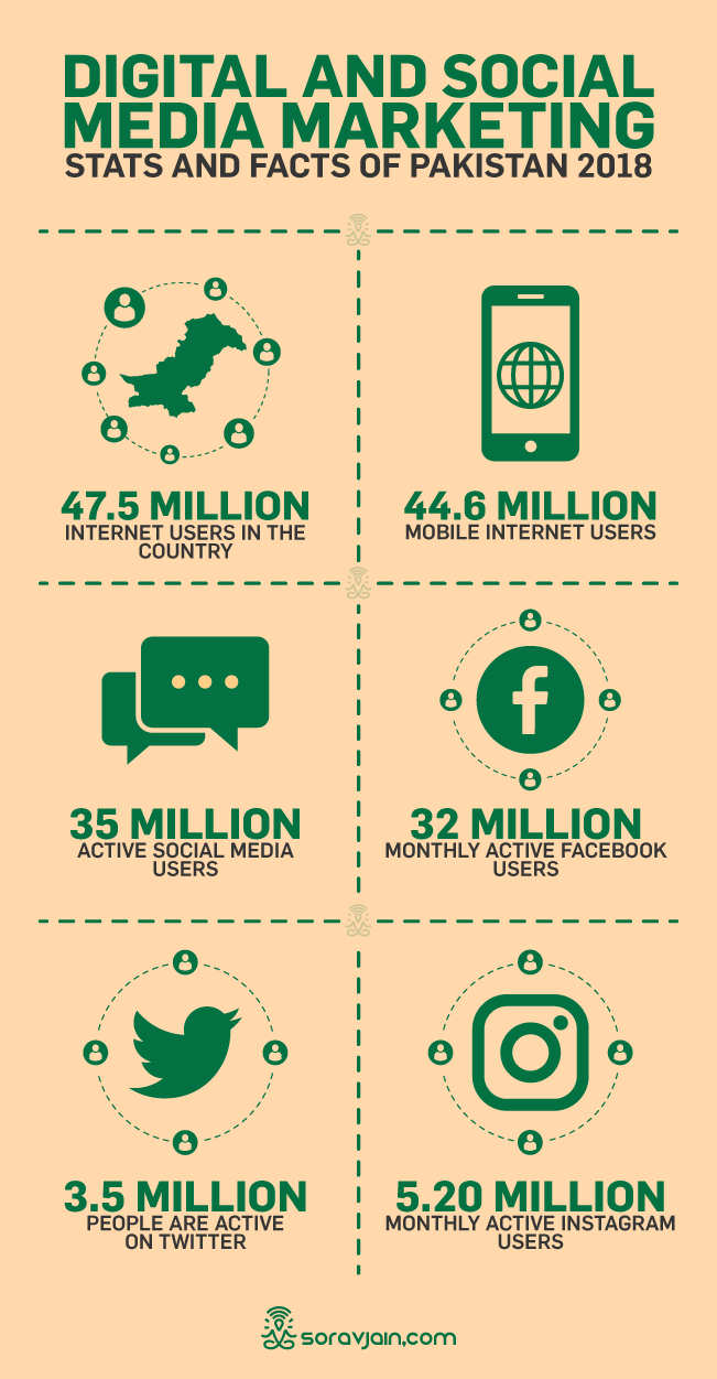 30 Pakistan's Digital and Social Media Marketing Stats and Facts