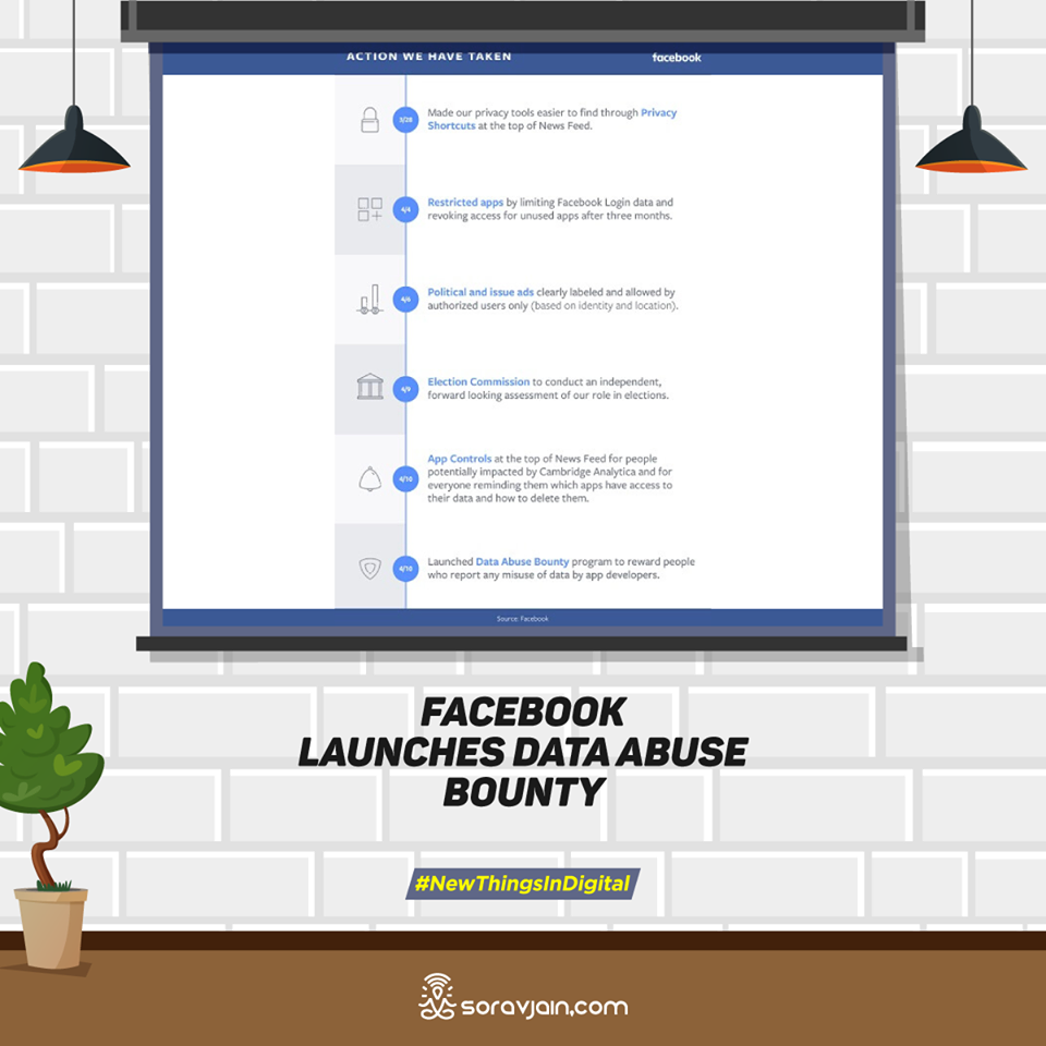 Facebook Launches Data Abuse Bounty