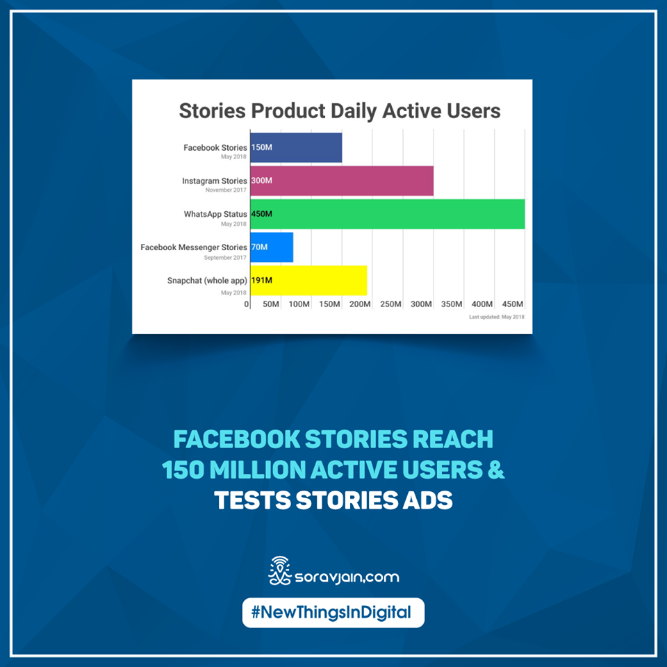 Facebook Stories Reach 150 Million Active Users & Tests Stories Ads