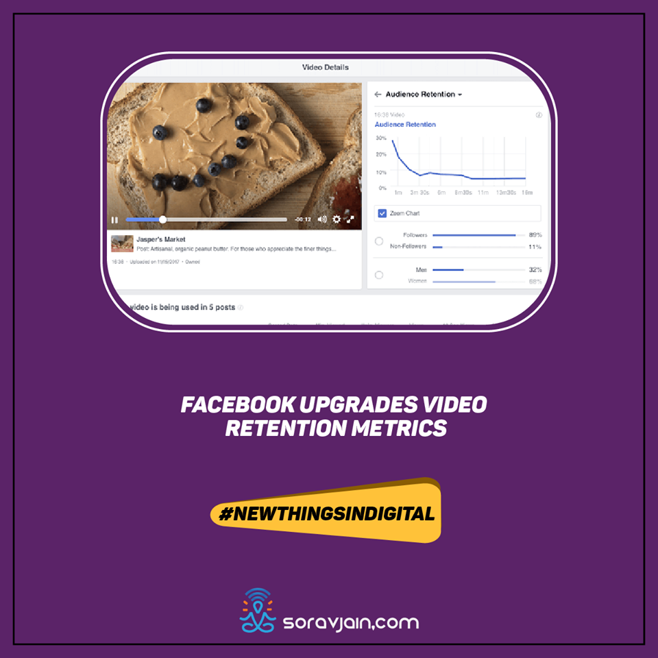 Facebook Upgrades Video Retention Metrics