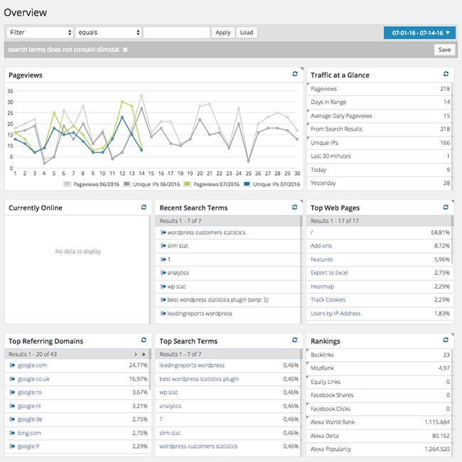 Slimstat Analytics