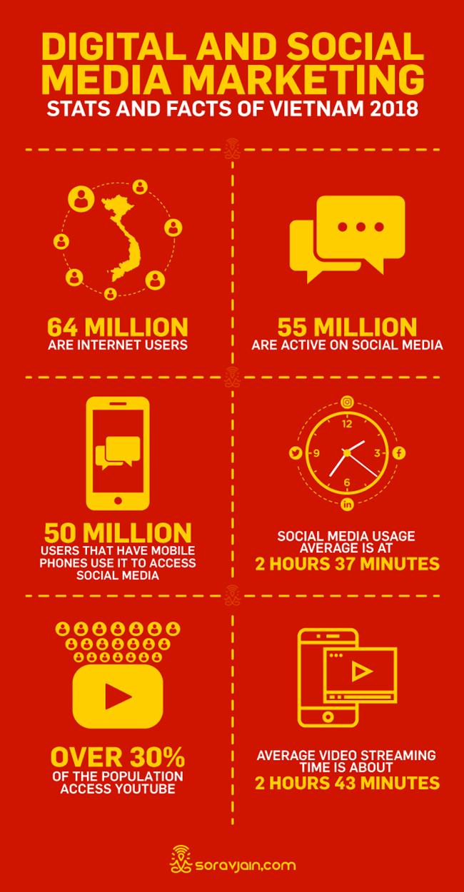 Digital Marketing Stats Vietnam