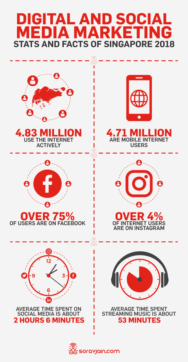 Digital Marketing Stats And Facts Singapore