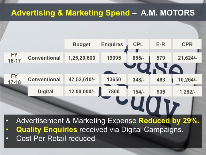 Advertising and Marketing Spend