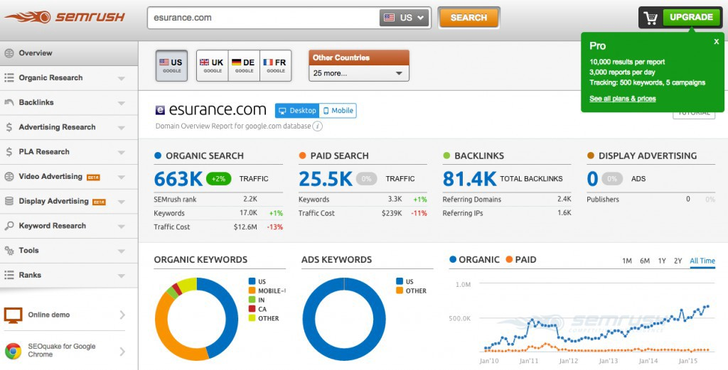SEM Rush Analytics Tool