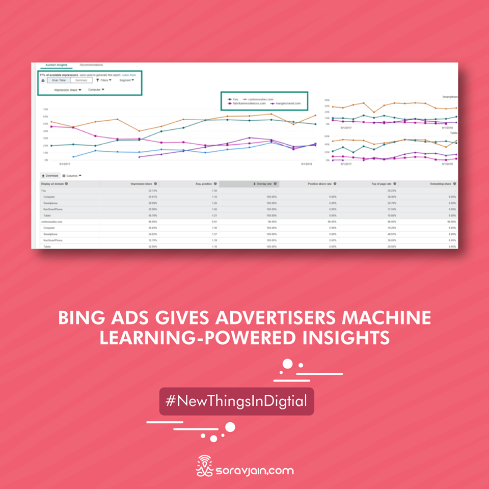 Bing Ads gives advertisers machine learning-powered insights