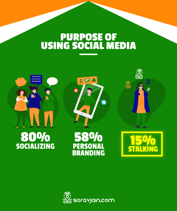 Purpose of Using Social Media