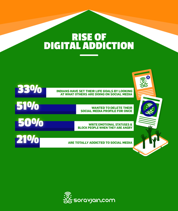 Rise of Digital Addiction