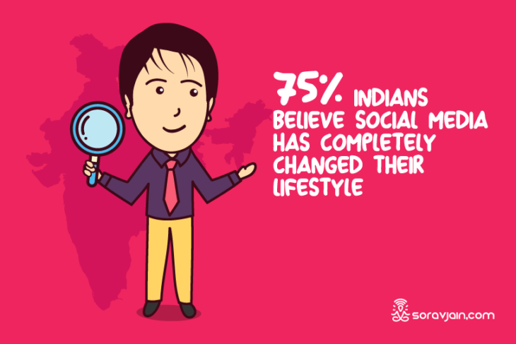 Social Media User Behaviour of Indians – A Survey Done With 1000+ Participants