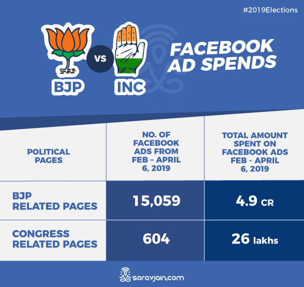 BJP vs. Congress - Who Is Spending a Lot of Money on Advertisements