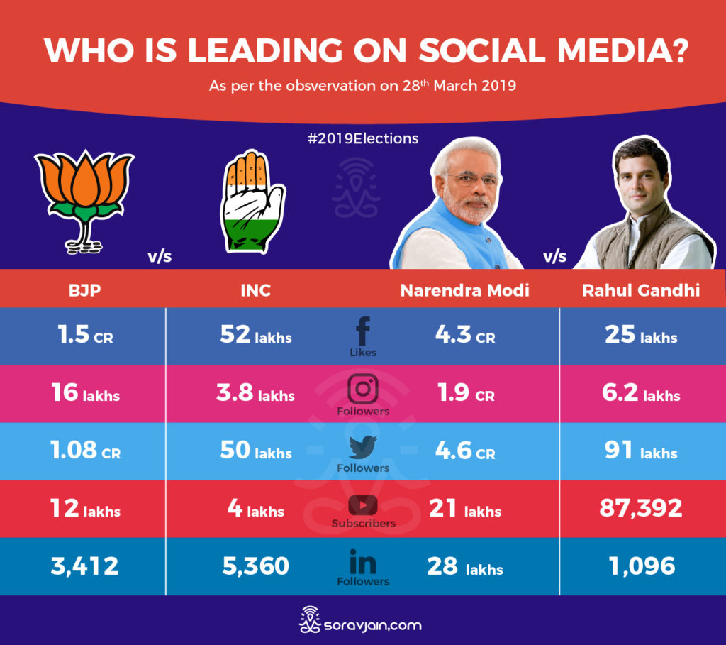 modi rahul social media stats