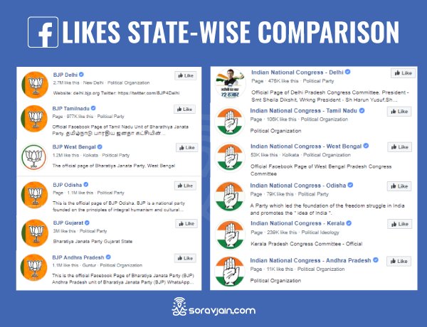 Facebook likes state wise comparision