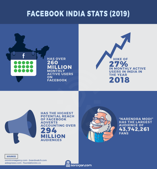 Facebook facts related to India