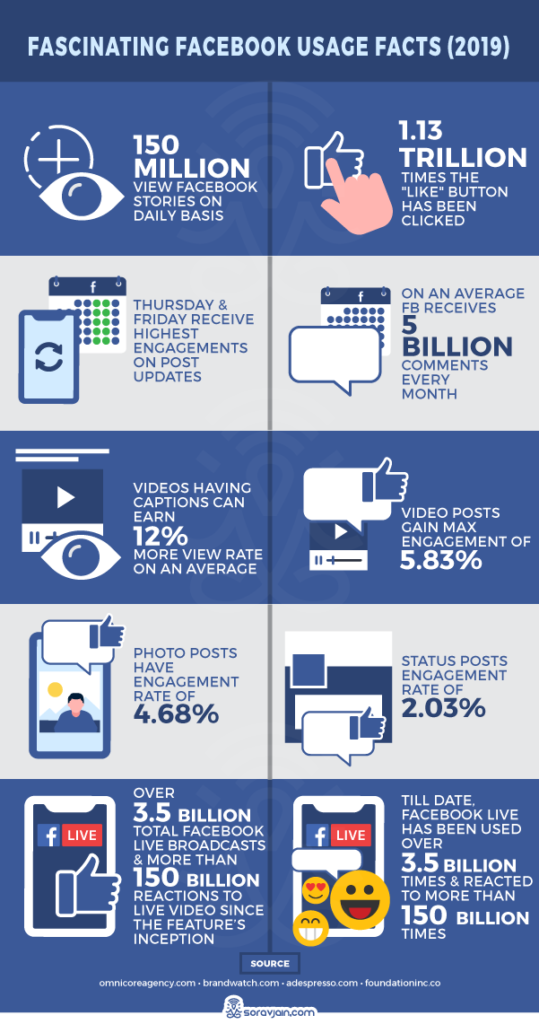 Facebook Usage Facts 2019