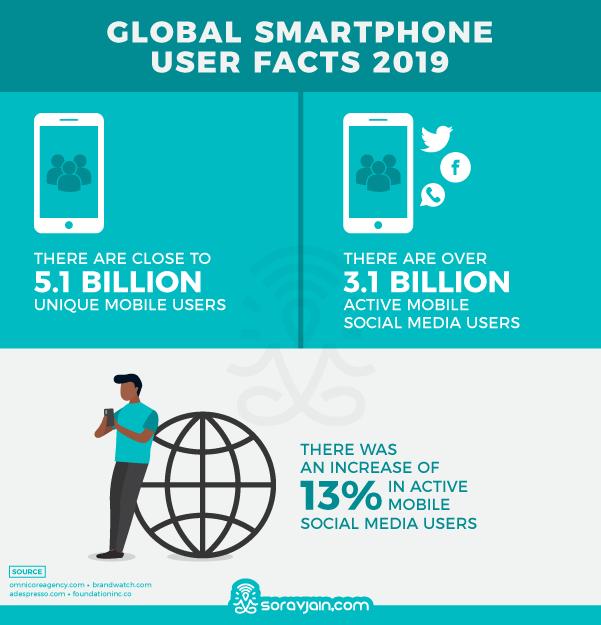 smartphone users 2019