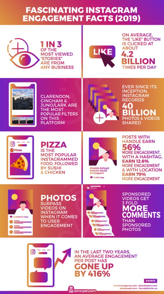 Engagement Statistics on Instagram