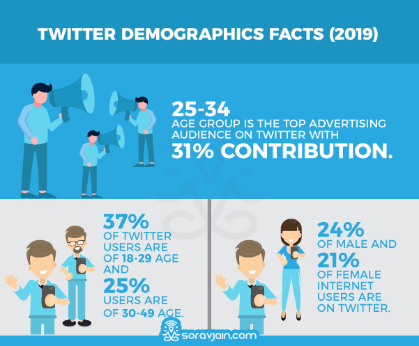 Twitter Demographics Stats And Facts