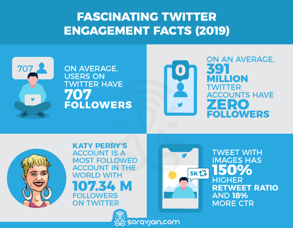Twitter Engagement Stats and Facts