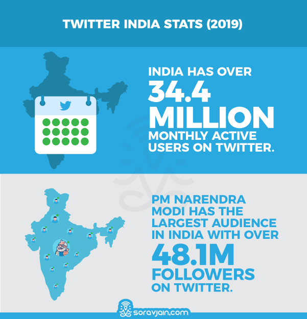 Twitter India Stats And Facts