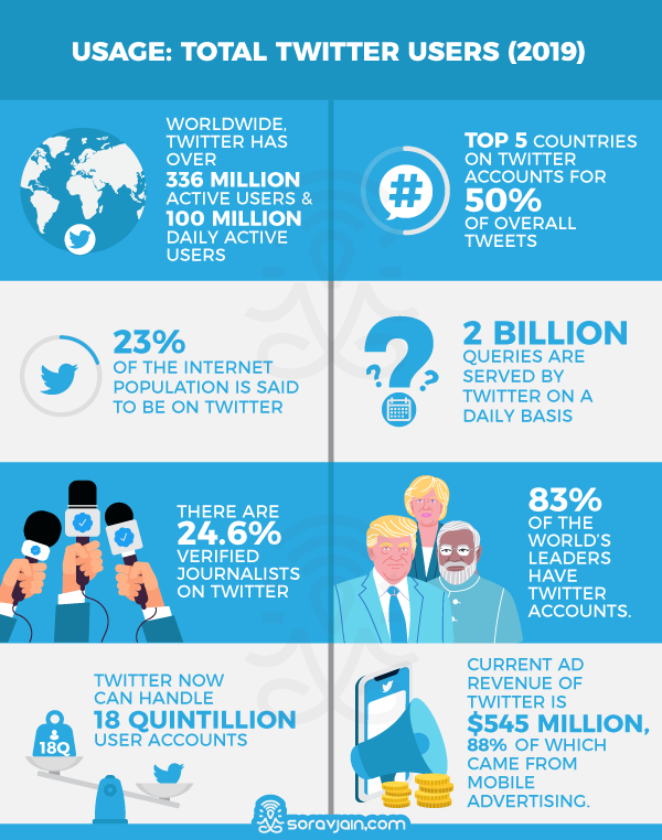Twitter Usage Stats and Facts