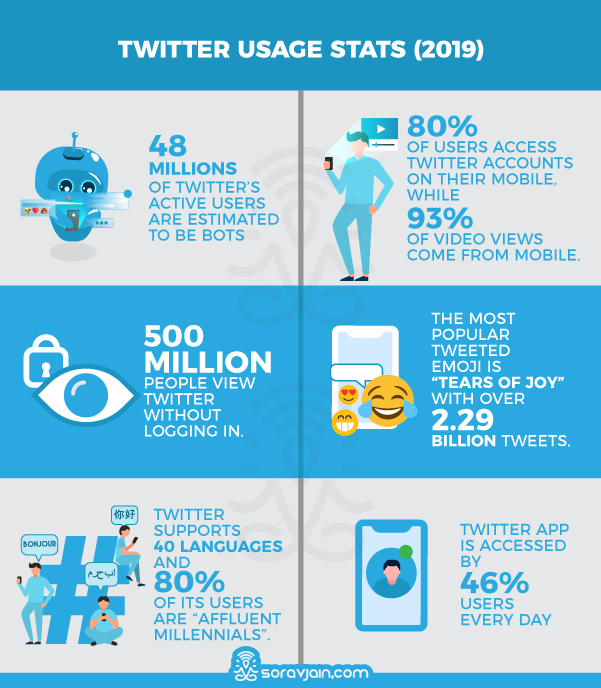 Twitter User's Activity Stats And Facts