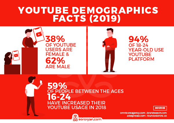 YouTube Demographics Stats and Facts