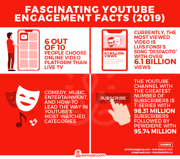 YouTube Engagement Stats and Facts
