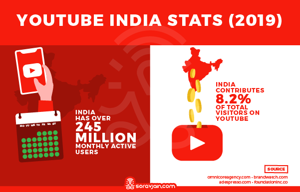 YouTube India Stats and Facts