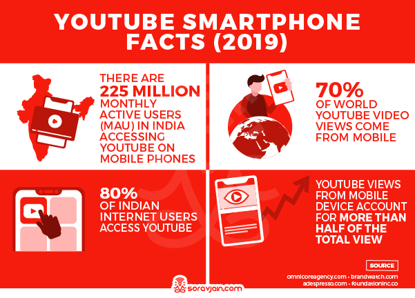 YouTube Smartphones Stats and Facts:
