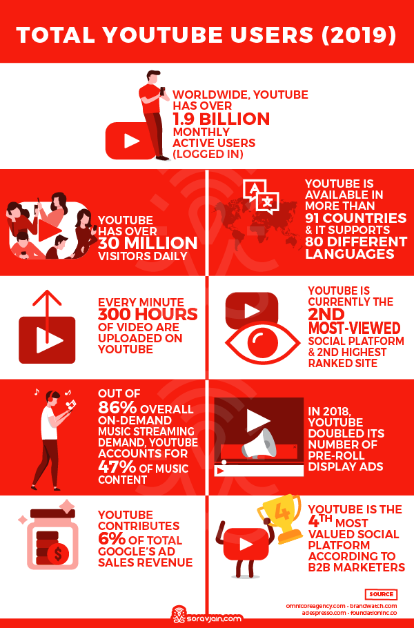 YouTube Usage Stats and Facts