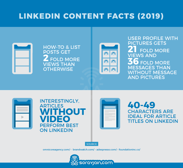 Linked Content Stats and Facts