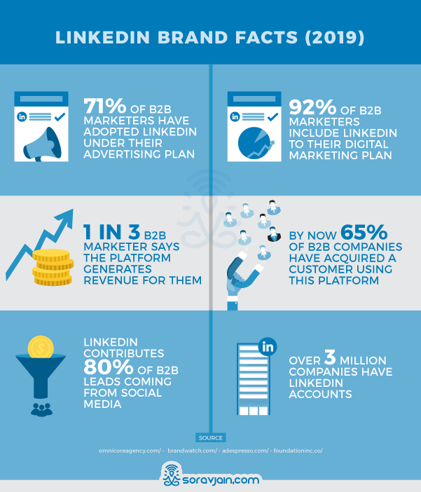 LinkedIn Brands Stats and Facts