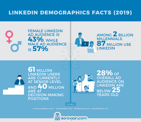 LinkedIn Demographics Stats and Facts
