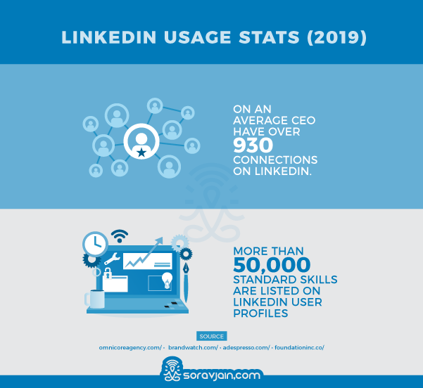 LinkedIn User's Activity Stats and Facts