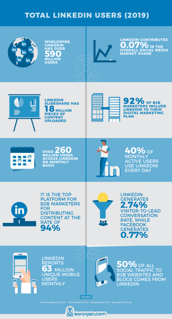 linkedin user stats and facts