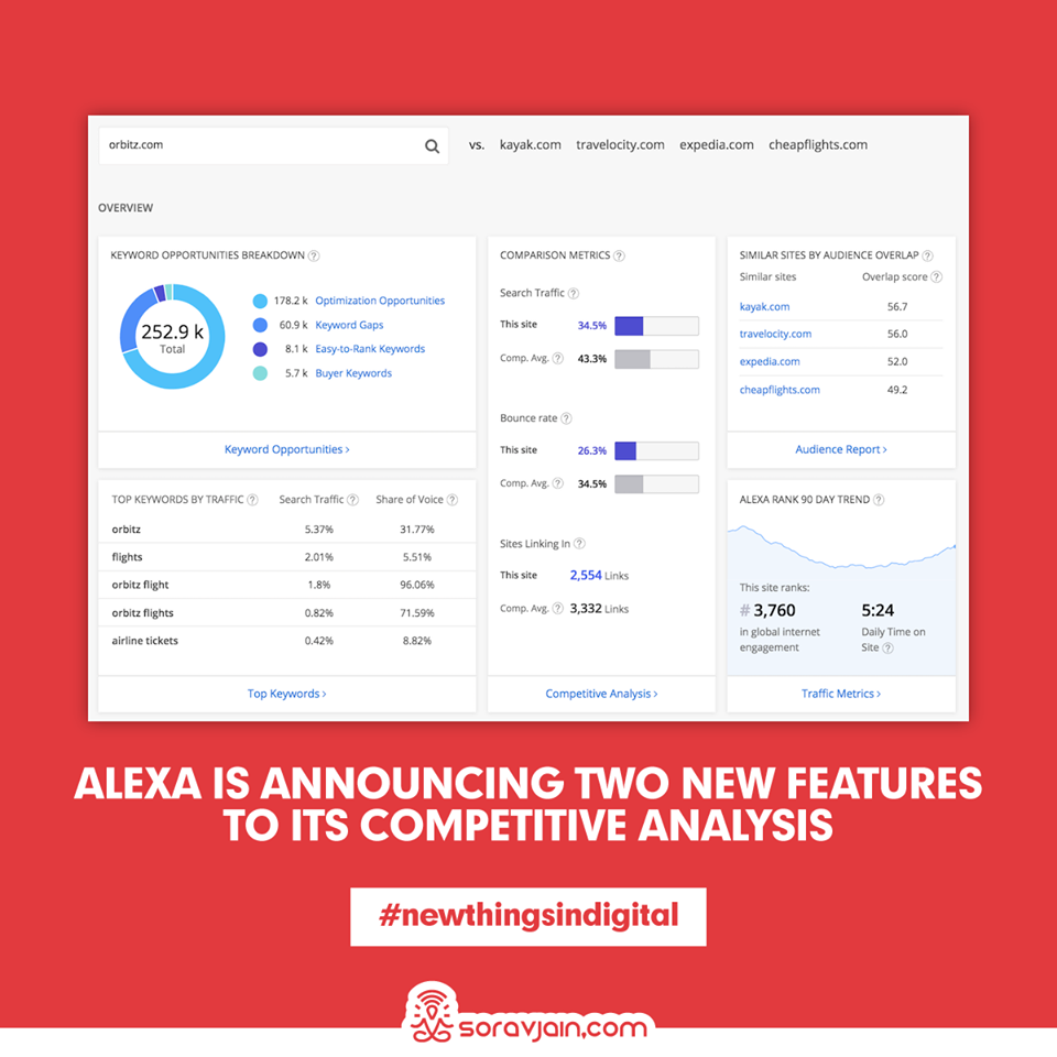 Alexa is Announcing Two New Features to its Competitive Analysis