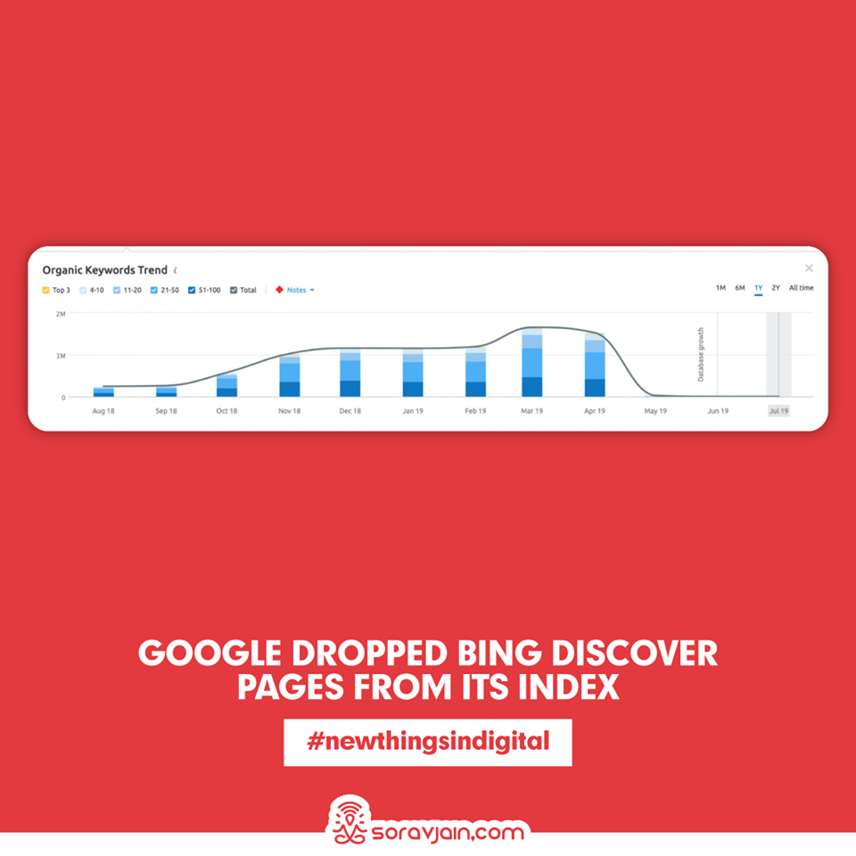 Google dropped Bing Discover pages from its index