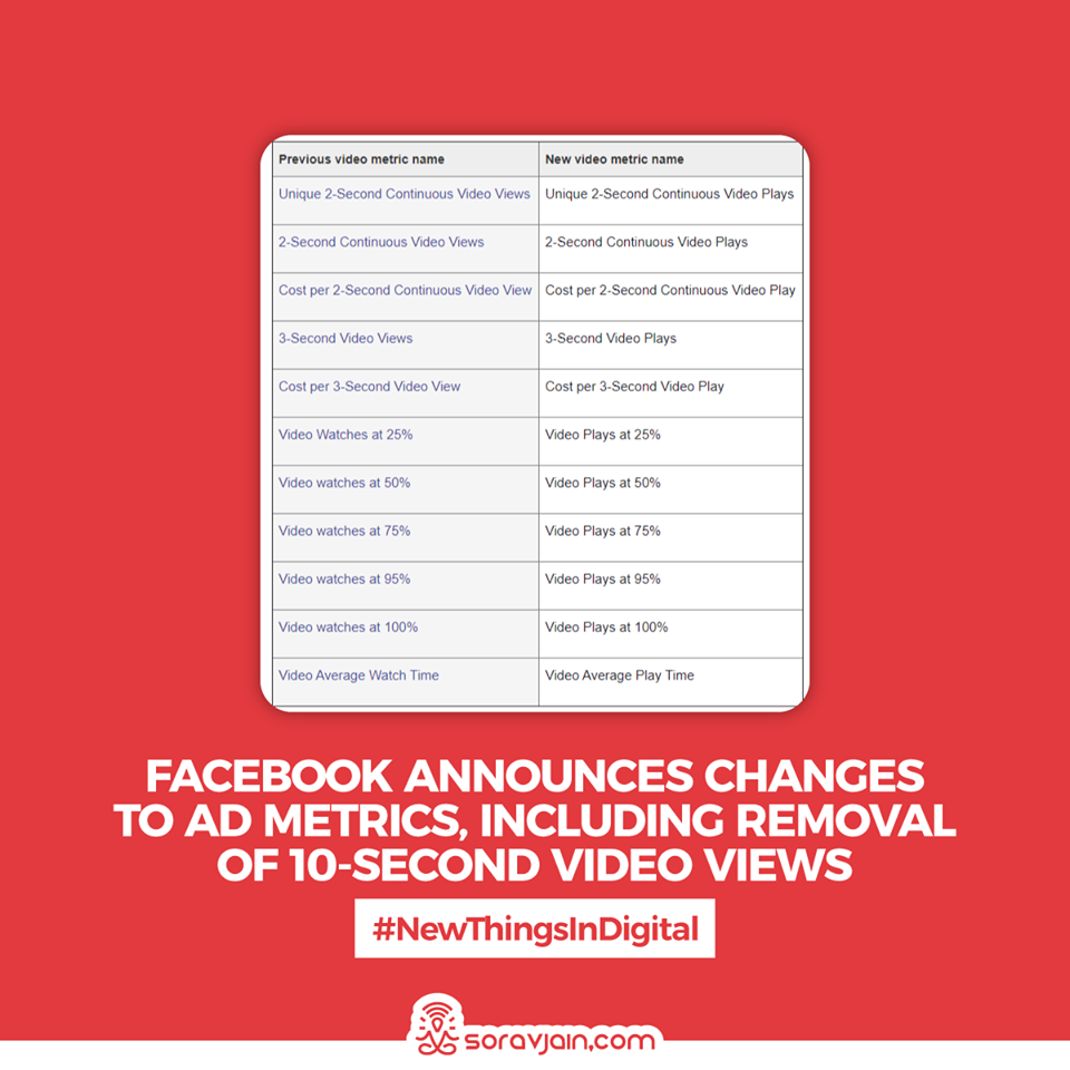 Facebook Announces Changes to Ad Metrics, Including Removal of 10-Second Video Views