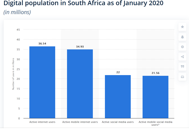 digital population in south africa