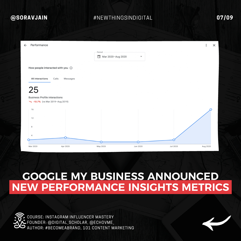 Google My Business Announced New Performance Insights Metrics